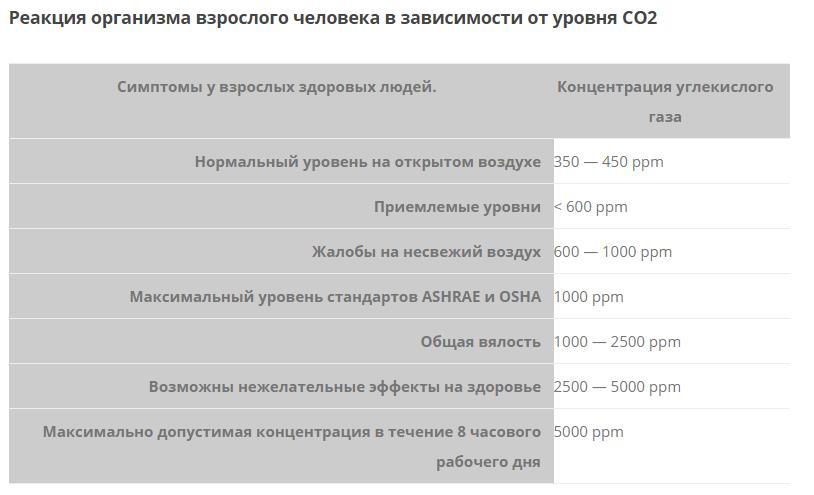 реакция организма на углекислый газ